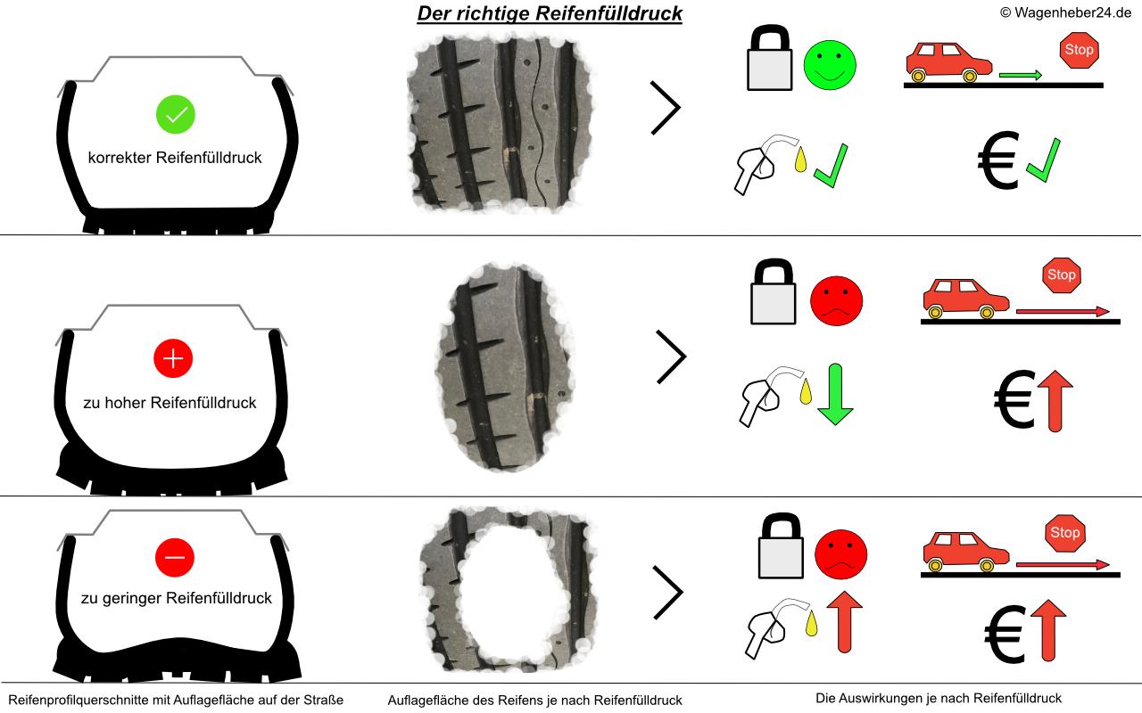 Der richtige Reifendruck