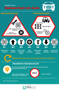 Infografik Radwechsel